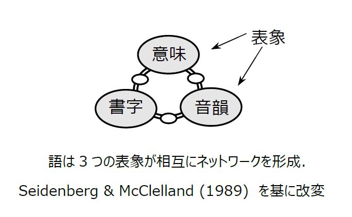 図1: 3つの表象