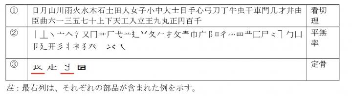 表2: 漢字部品一覧(早川他2019)