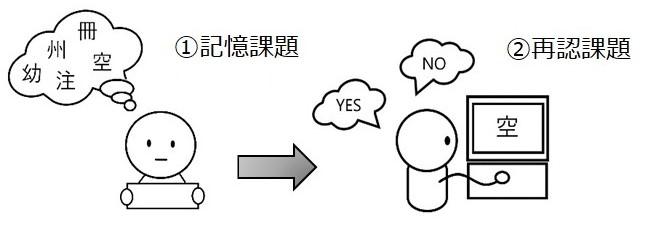 図1: 実験の流れ(早川他(2021)をもとに一部改変)