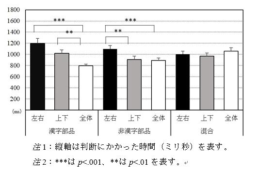 図2: 「漢字部品/非漢字部品」☓「漢字構成」の組み合わせによる結果(早川他 2021)