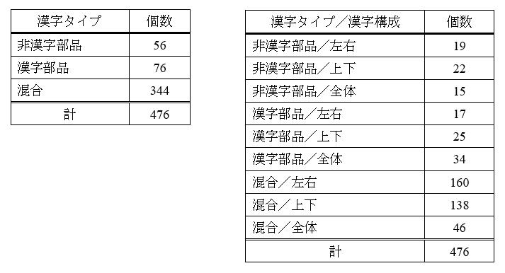 表2: 漢字部品上位30と非漢字部品57の組み合わせにより字形認識が可能になる教育漢字476字の漢字タイプと漢字構成の個数 (早川他(2021)をもとに一部改変)