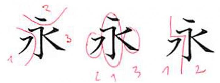 図4: 「永」の分解例
